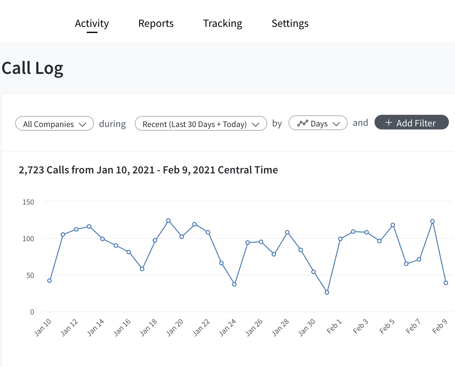 CallRail Call Log Dashboard