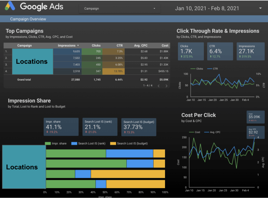 Google Data Studio dashboard with Google Ads data