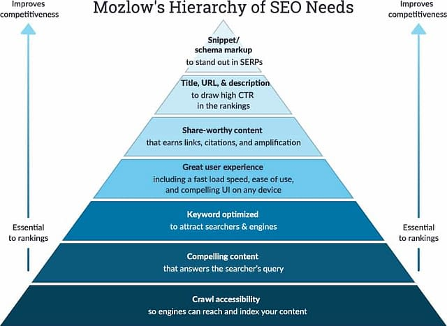 Mozlow's hierarchy of SEO needs pyramid infographic